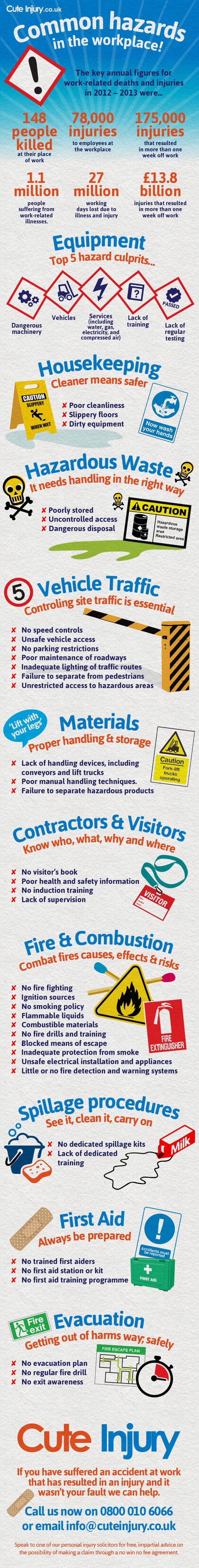 Infographic describes common hazards in the workplace
