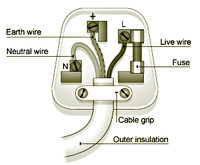 Picture shows how to wire a UK plug