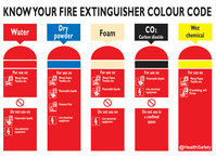 Click for full size image of the fire extinguisher colour code