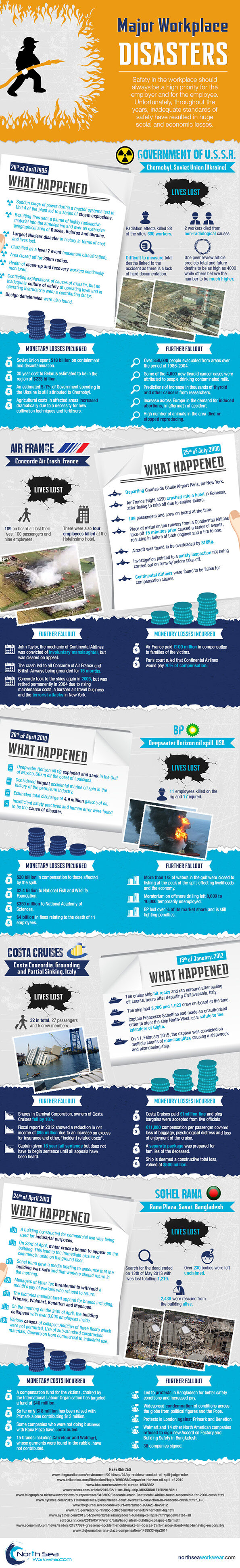 Infographic shows details of major workplace disasters