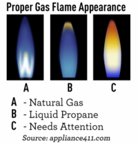 picture shows how to identify a problem with a gas flame