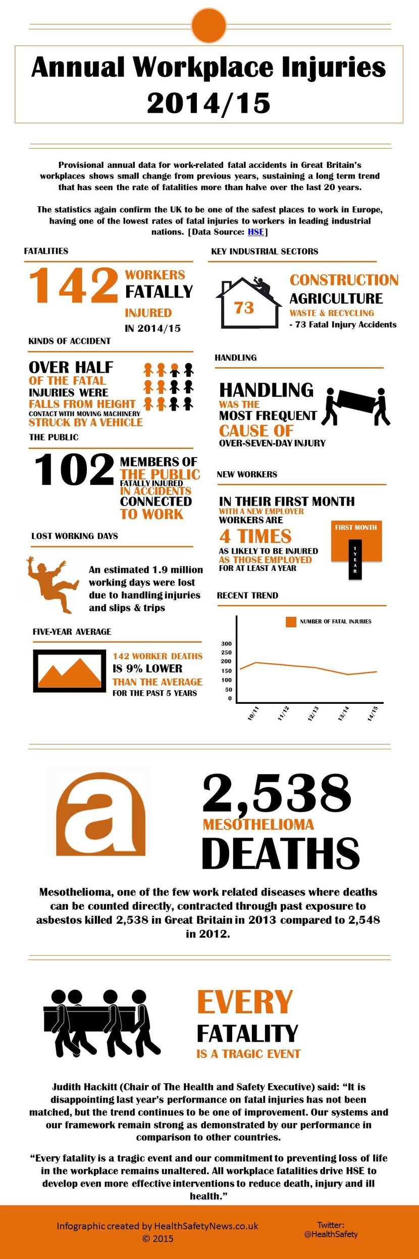 safety and health infographic showing annual workplace injury statistics for 2014/15