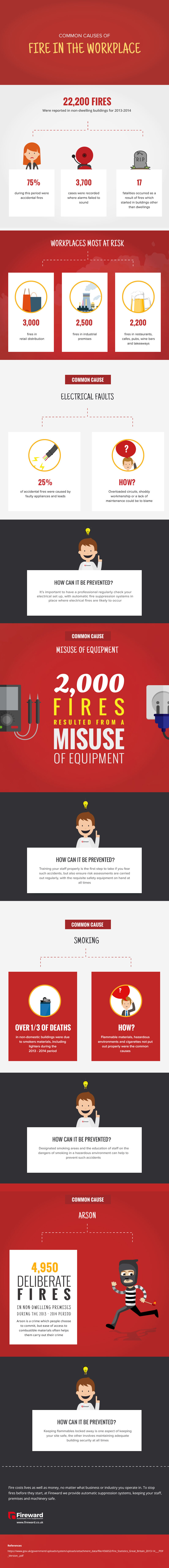 Infographic explaining common causes of fire in the workplace