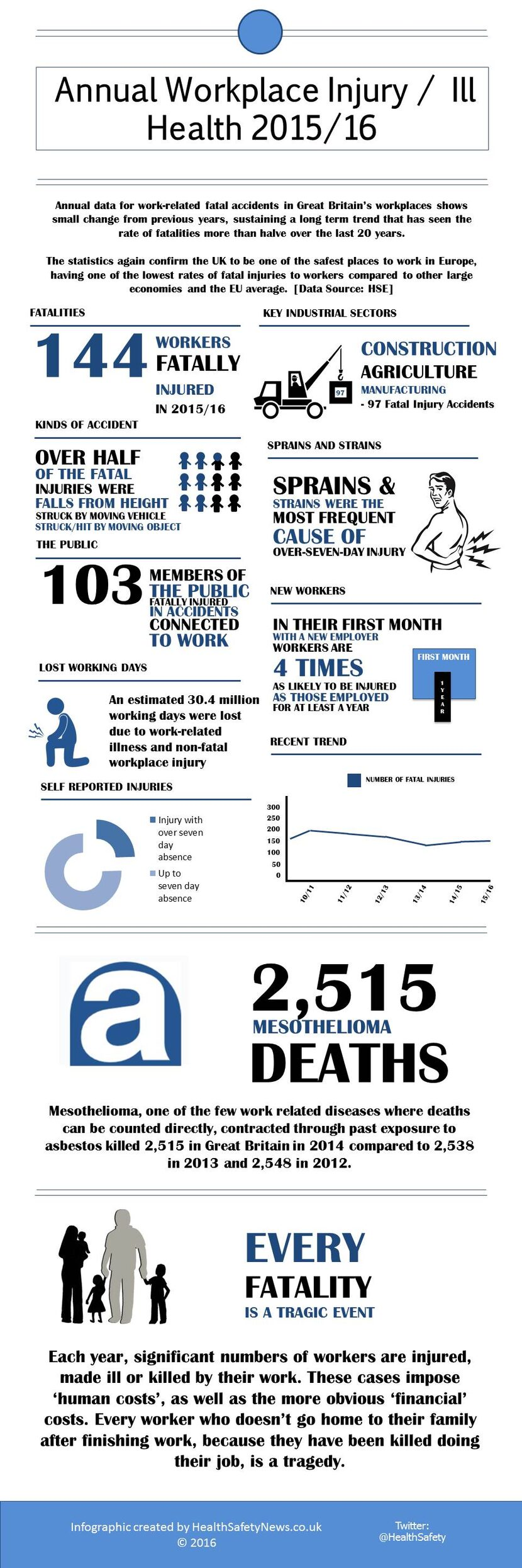 safety and health infographic showing workplace injury and ill-health statistics for 2015/16